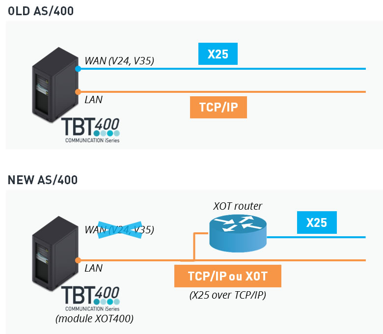 XOT400 : X25 access from AS/400 without WAN port (illustration)